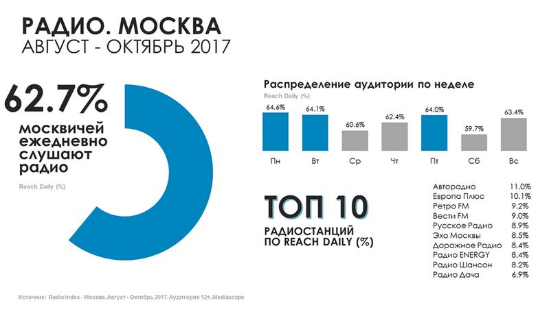 Новинки радио романтика 2018 скачать