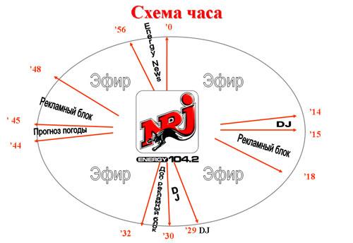 Найти все радио станции в санкт петербурге 3