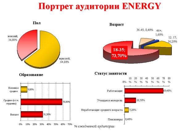 Радио энерджи слушать онлайн спб - 544